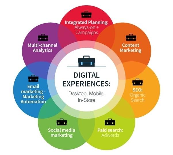 Absolutely must get skills International Institute Of Digital Marketing™
