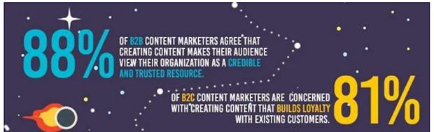 Digital marketing, content marketing, content strategy