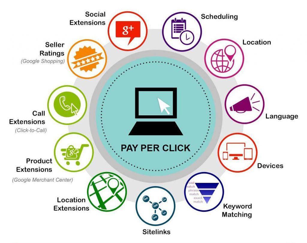 ppc, pay per click