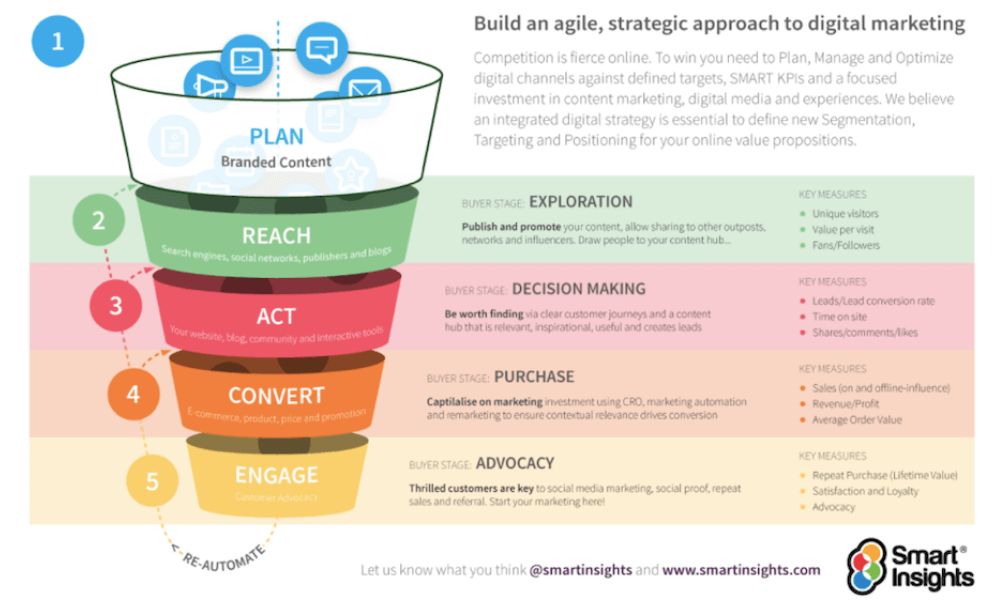 strategy approach to digital marketing https://thedigitalmarketinginstitute.org/ https://www.google.com/url?sa=i&url=https%3A%2F%2Fwww.smartinsights.com%2Fgoal-setting-evaluation%2Fgoals-kpis%2Fintegrated-online-marketing-strategy-a-tool-for-integrating%2F&psig=AOvVaw3LQsGn4DWWLwDatNxp6LP6&ust=1619544314968000&source=images&cd=vfe&ved=0CAMQjB1qFwoTCOjyiYXmnPACFQAAAAAdAAAAABAZ