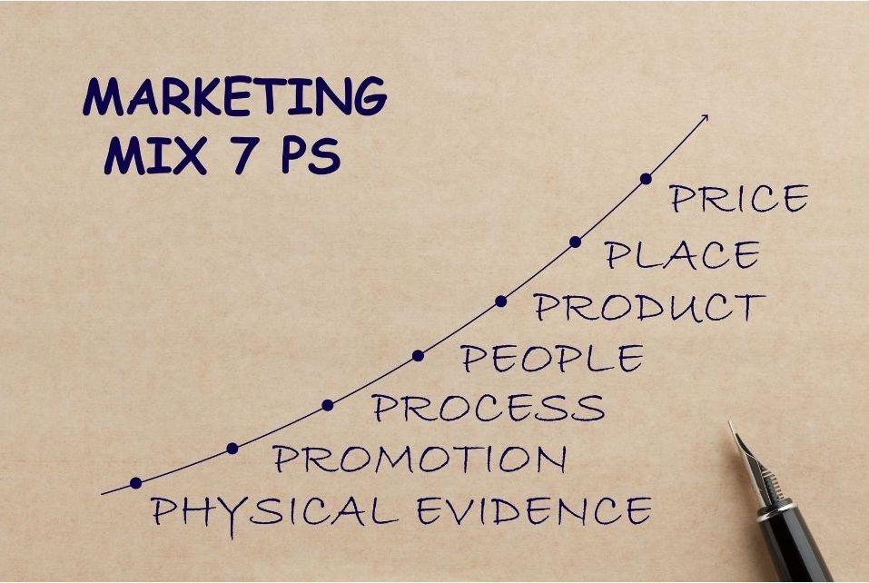 Digital Marketing mix - iidm
