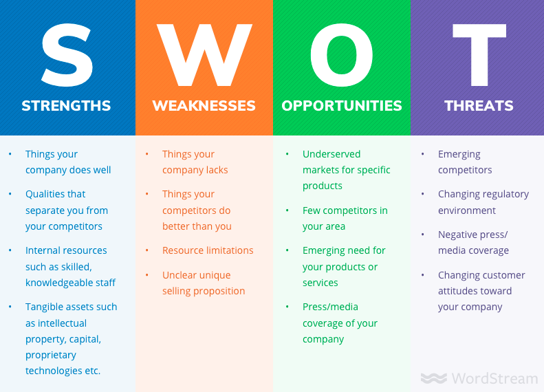 SWOT analysis for DIGITAL MARKETING PLAN FOR BEAUTY BUSINESS SERVICES AND PRODUCTS