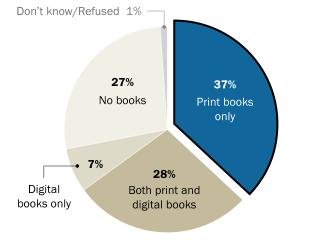 Source: PEW Research Center (Jan.8 – Feb.7 2019)  Printed books vs. Digital Books (E-book and Audio book)