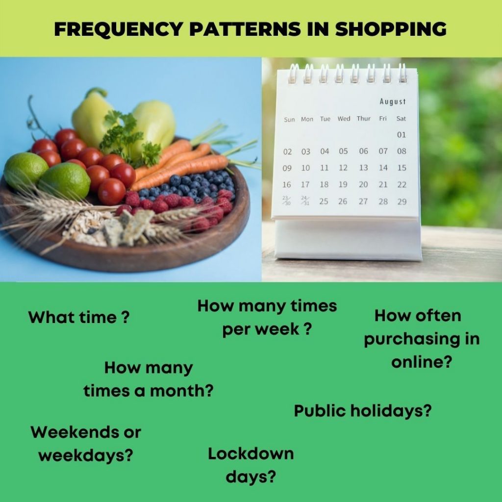 Shopping patterns, Organic Grocery store