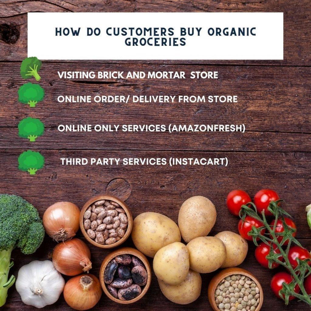Organic Grocery Consumers, Digital Marketing Plan