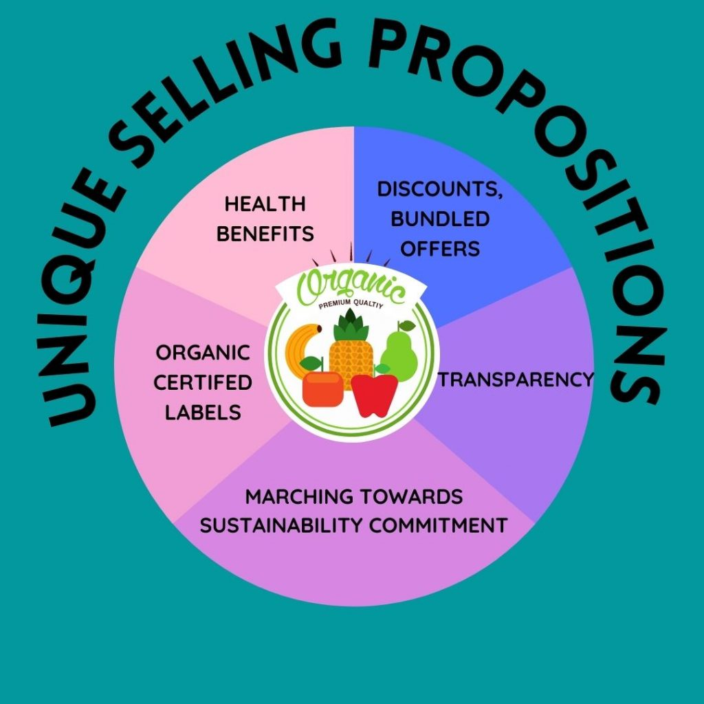 Unique Selling Propositions, Organic Food, Organic Certifications, Digital Marketing Plan