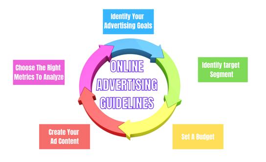 online advertising guidelines