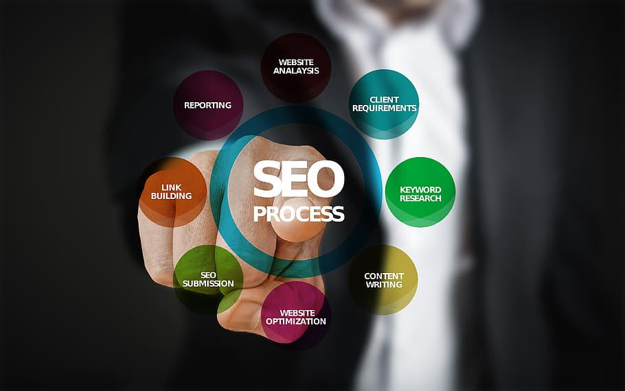 The process of search engine optimization; SEO