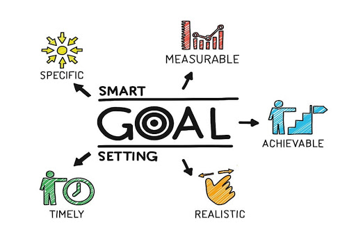 SMART goals, Specific, Measurable, Achievable, Realistic, Timely