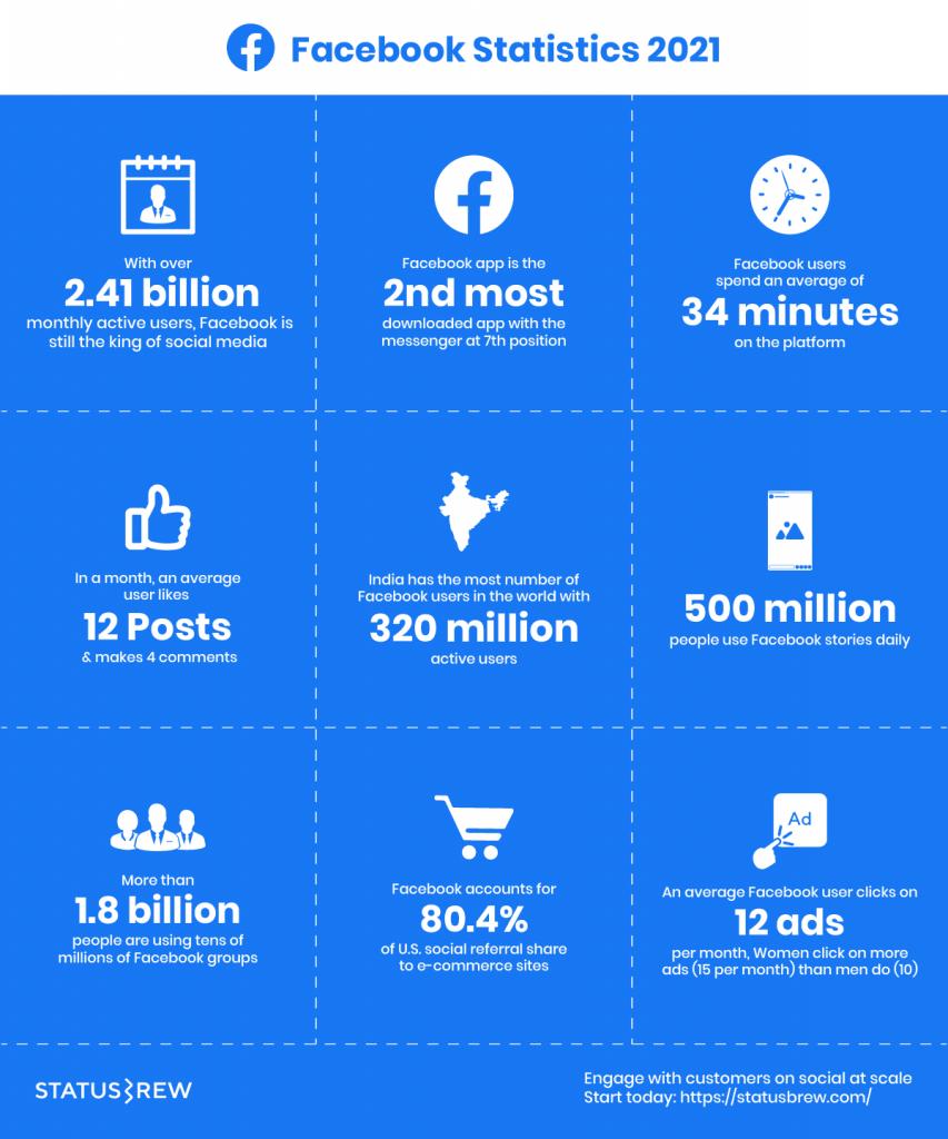 Facebook Statistics 2021