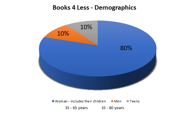 Books4Less Demographics