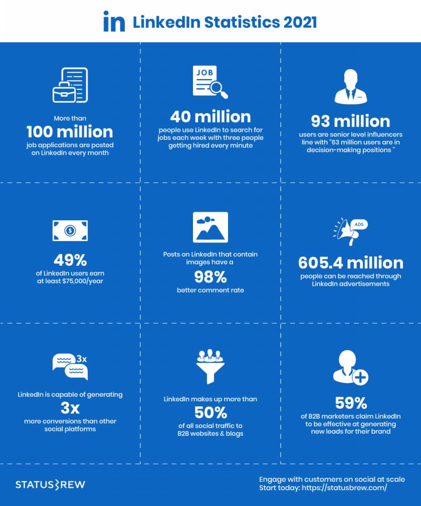 Linkedin Statistics 2021