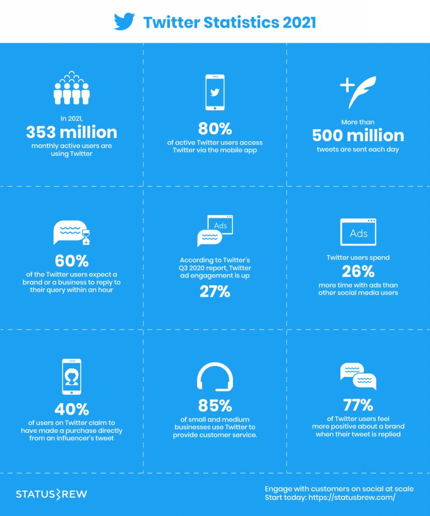 Twitter Statistics 2021