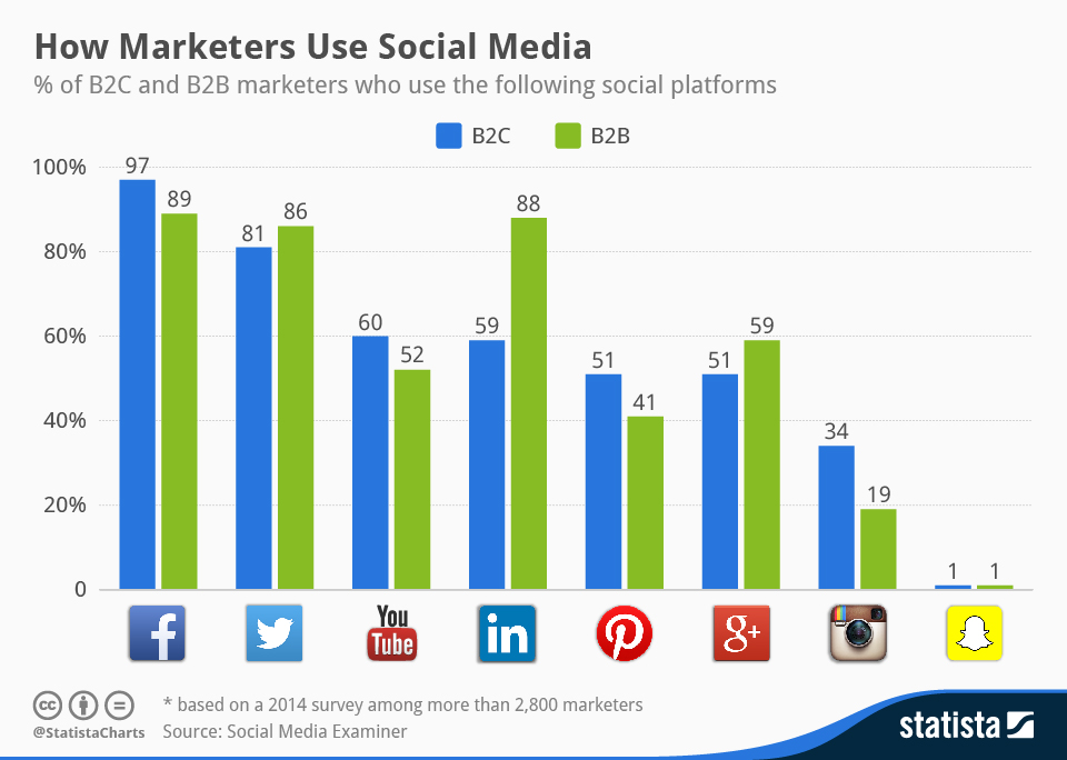This chart shows digital marketing social platforms are used by marketers. It also shows how the use of social networks in marketing differs depending on whether it's targeted to businesses or consumers.