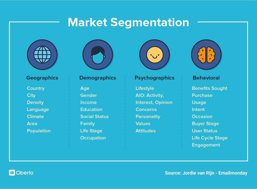 Marketing strategy - segmentation
