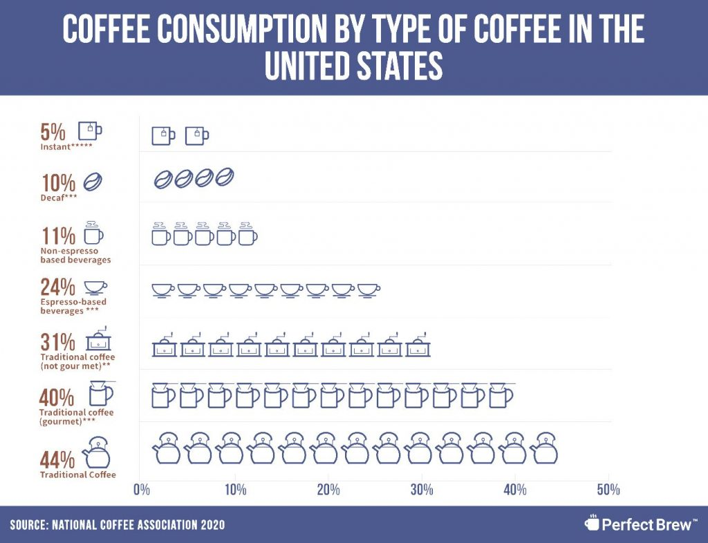 Coffee Market Size - Marketing tool