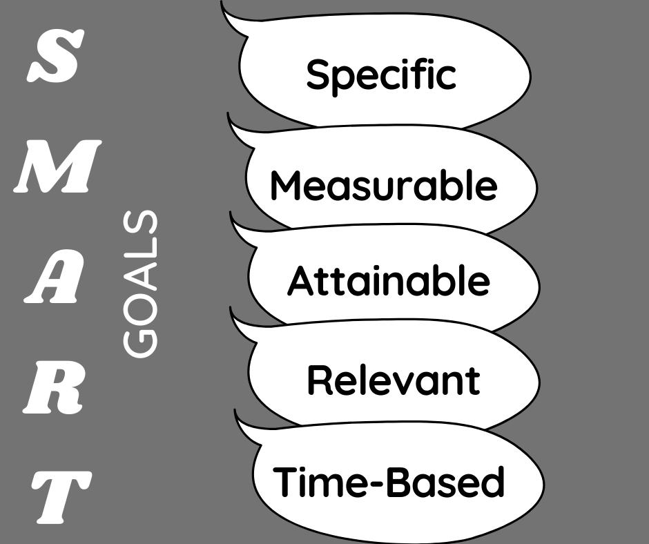 Digital marketing strategy, Digital goals,  specific goals, attainable goals, SMART goals